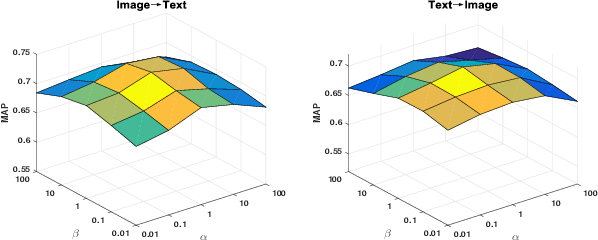 Figure 2 for Cross-modal Zero-shot Hashing