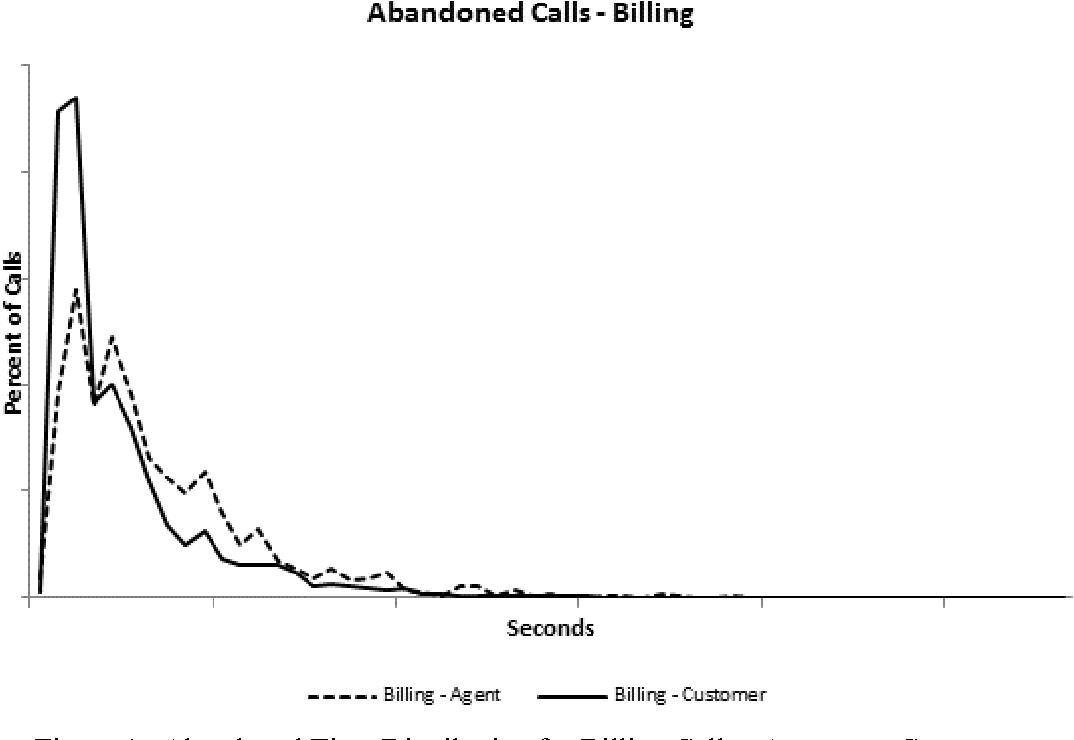Figure 1 from Simulating abandonment using Kaplan-Meier