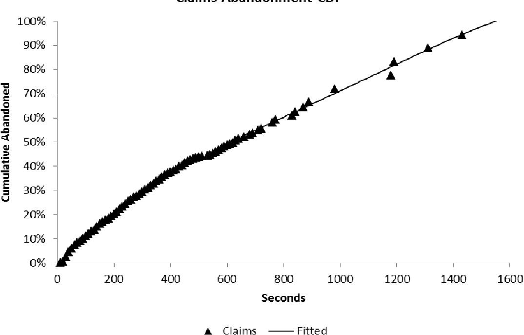 Figure 6 from Simulating abandonment using Kaplan-Meier