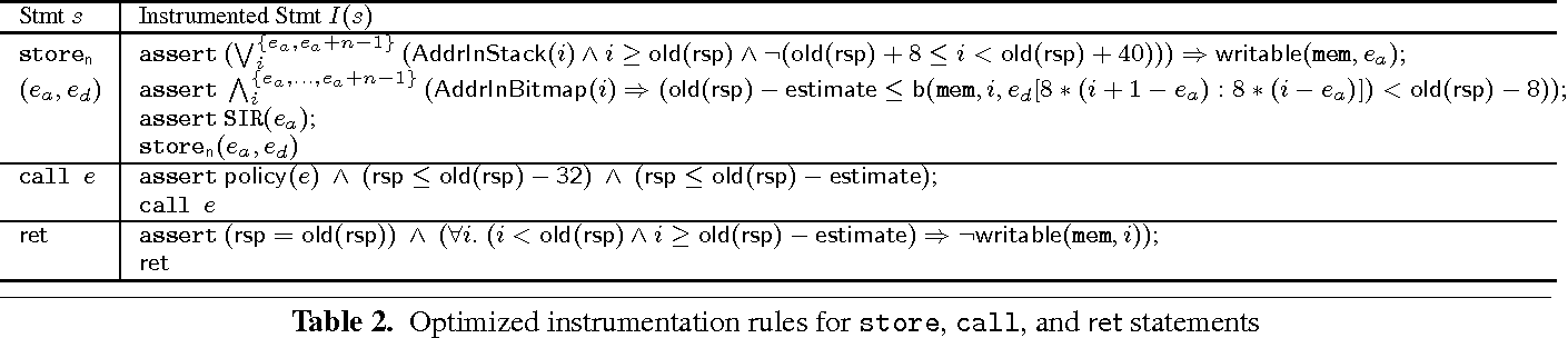 Table 2. Optimized instrumentation rules for store, call, and ret statements