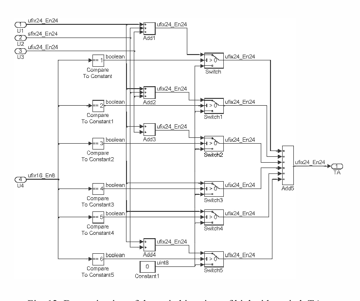 Figure 12 from Design of FPGA-controlled power electronics