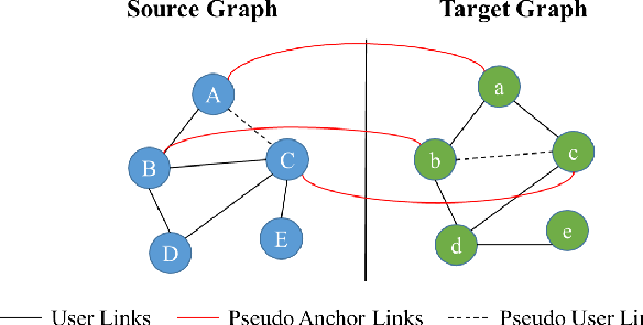 Figure 2 for Unsupervised Adversarial Graph Alignment with Graph Embedding