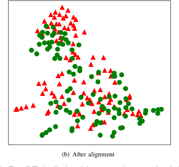 Figure 4 for Unsupervised Adversarial Graph Alignment with Graph Embedding