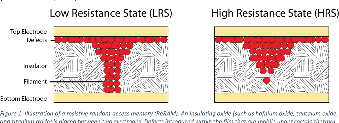 Figure 1 for Stochasticity and Robustness in Spiking Neural Networks
