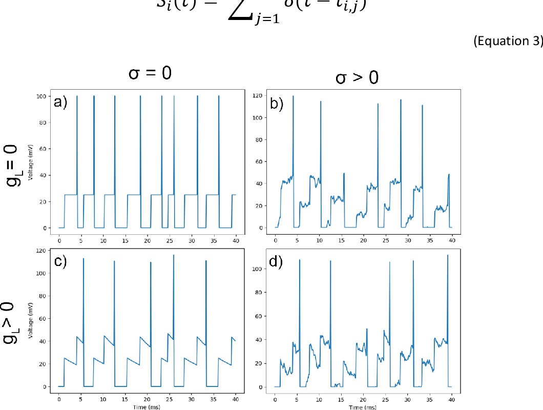 Figure 3 for Stochasticity and Robustness in Spiking Neural Networks