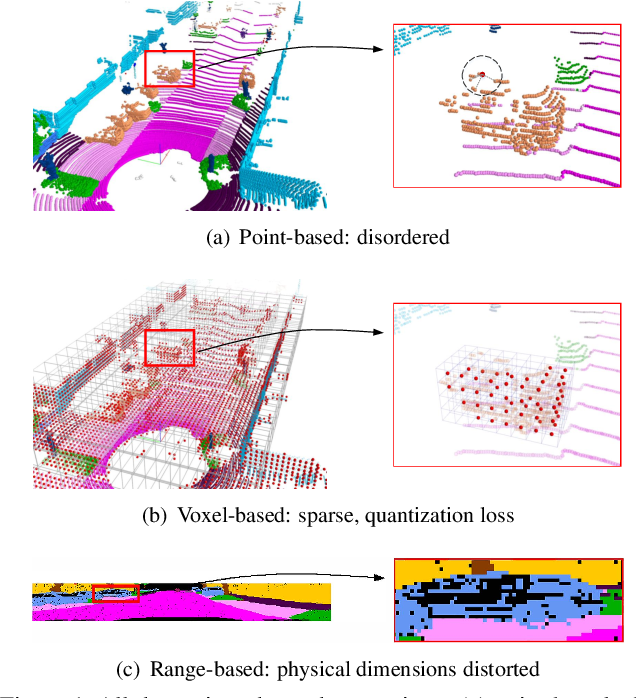 Figure 1 for RPVNet: A Deep and Efficient Range-Point-Voxel Fusion Network for LiDAR Point Cloud Segmentation