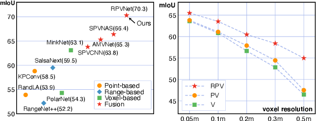Figure 3 for RPVNet: A Deep and Efficient Range-Point-Voxel Fusion Network for LiDAR Point Cloud Segmentation