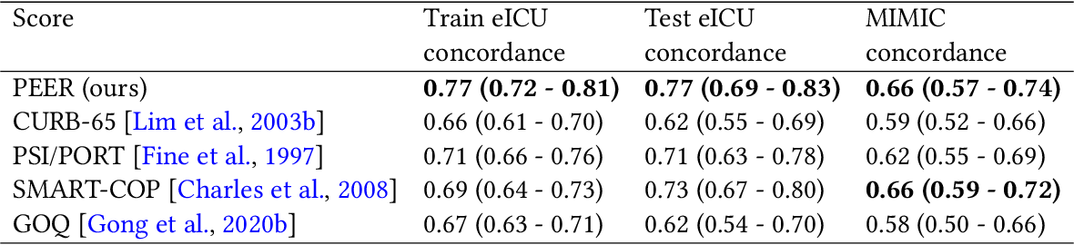 Figure 4 for Predicting Mortality Risk in Viral and Unspecified Pneumonia to Assist Clinicians with COVID-19 ECMO Planning