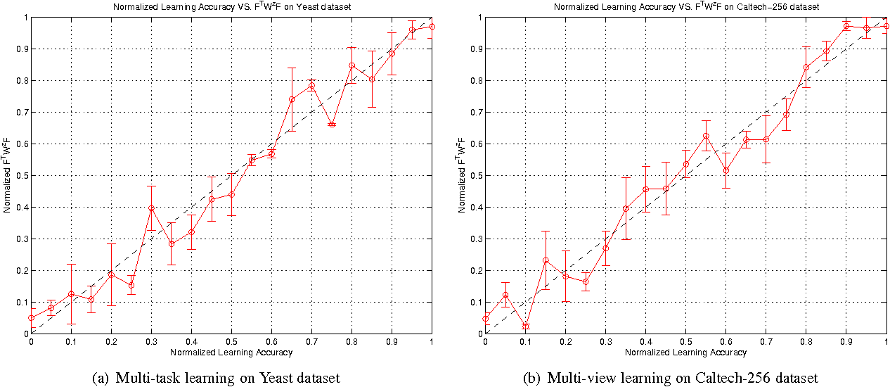 Figure 3 for A Reconstruction Error Formulation for Semi-Supervised Multi-task and Multi-view Learning