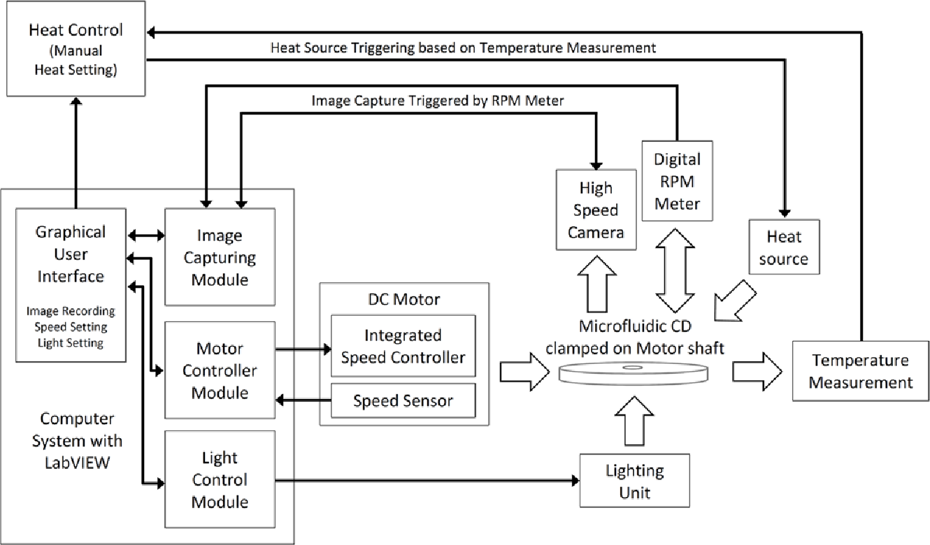 Figure 1 From Sequential Push Pull Pumping Mechanism For Washing And Fig 2 Digital Thermometer Schematic By Using Pic Microcontroller Diagram Of The Cd Spin Test System Custommade