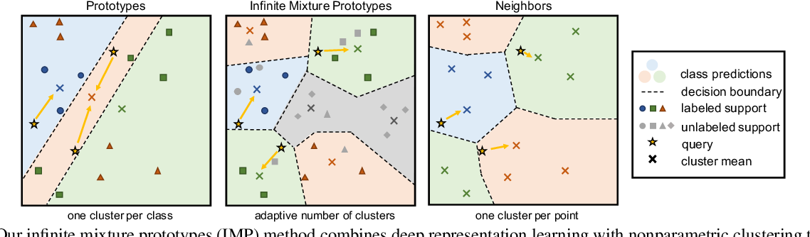 Figure 3 for Infinite Mixture Prototypes for Few-Shot Learning