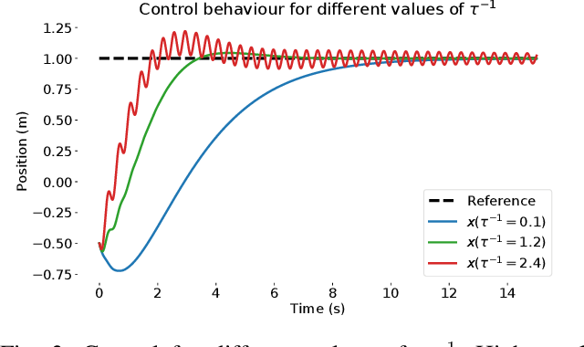 Figure 3 for Active Inference for Integrated State-Estimation, Control, and Learning
