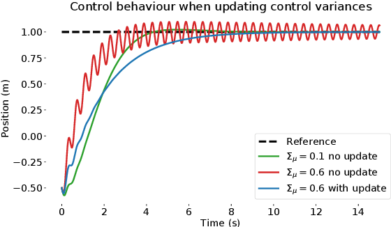 Figure 4 for Active Inference for Integrated State-Estimation, Control, and Learning