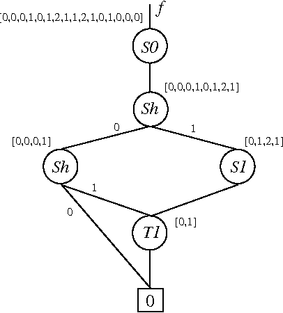 figure 11 from decision diagram optimization using copy