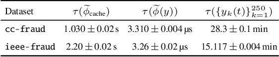 Figure 4 for Non-Parametric Stochastic Sequential Assignment With Random Arrival Times