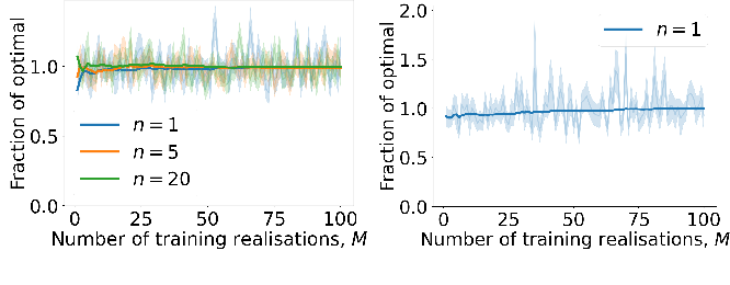 Figure 1 for Non-Parametric Stochastic Sequential Assignment With Random Arrival Times