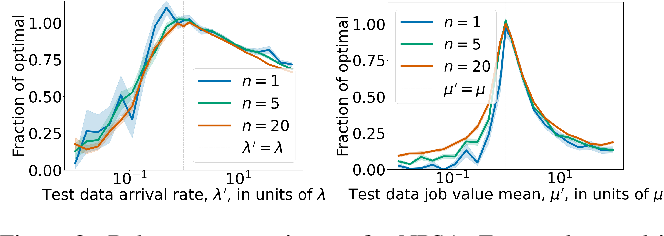 Figure 3 for Non-Parametric Stochastic Sequential Assignment With Random Arrival Times