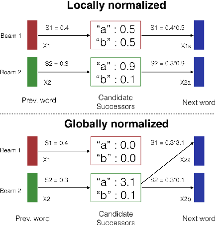 Figure 1 for An Empirical Investigation of Global and Local Normalization for Recurrent Neural Sequence Models Using a Continuous Relaxation to Beam Search