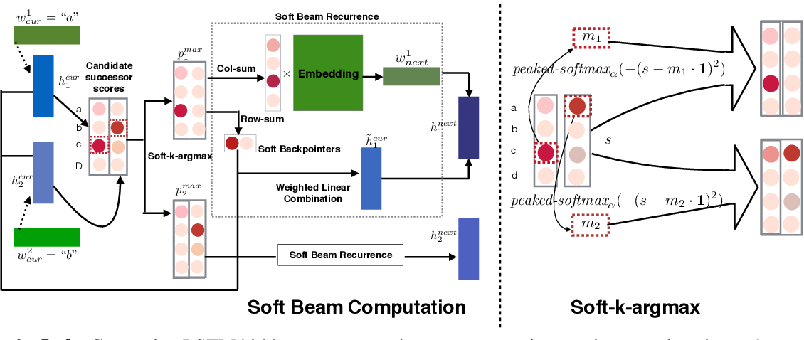 Figure 3 for An Empirical Investigation of Global and Local Normalization for Recurrent Neural Sequence Models Using a Continuous Relaxation to Beam Search