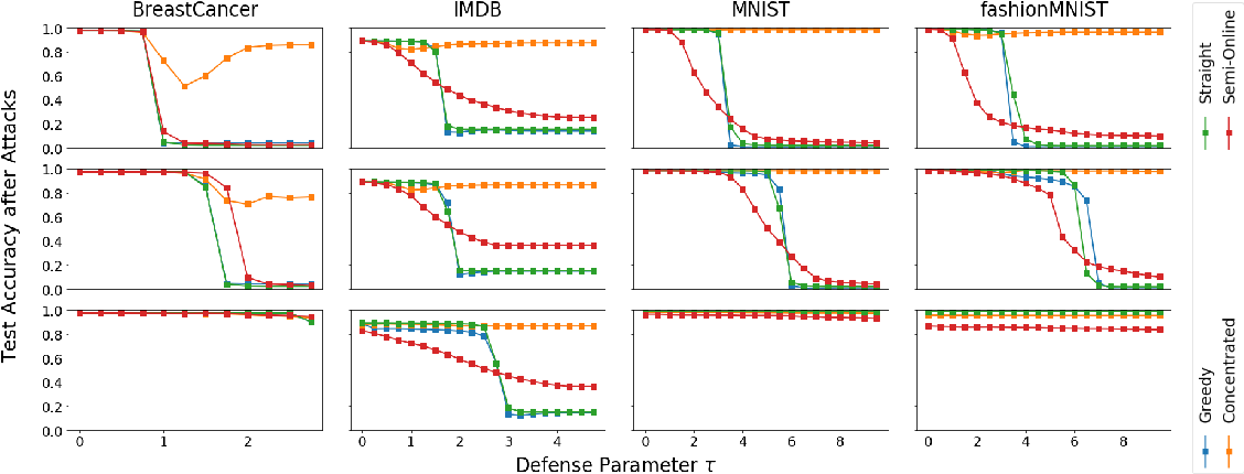 Figure 2 for An Investigation of Data Poisoning Defenses for Online Learning