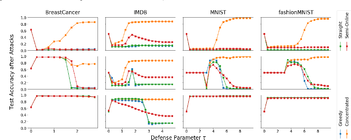 Figure 3 for An Investigation of Data Poisoning Defenses for Online Learning