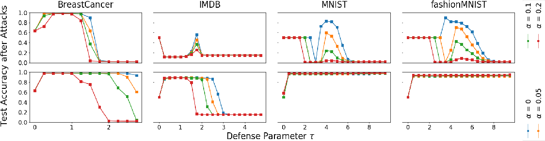 Figure 4 for An Investigation of Data Poisoning Defenses for Online Learning