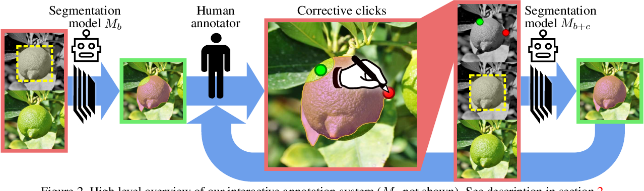 Figure 2 for Large-scale interactive object segmentation with human annotators