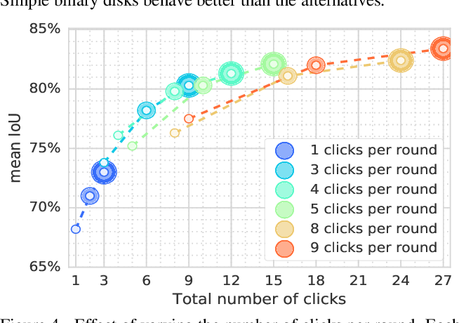 Figure 4 for Large-scale interactive object segmentation with human annotators