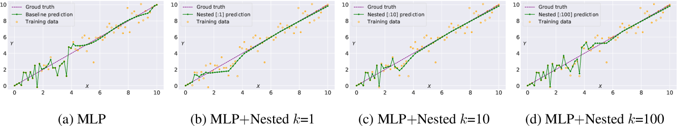 Figure 1 for Boosting Co-teaching with Compression Regularization for Label Noise