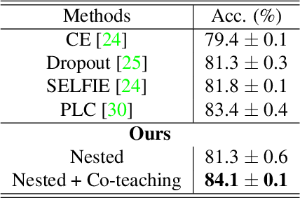 Figure 3 for Boosting Co-teaching with Compression Regularization for Label Noise