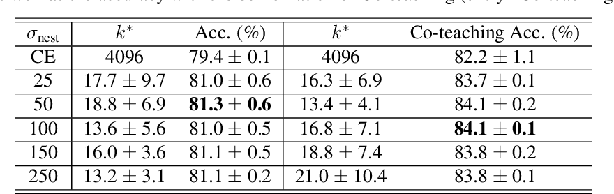 Figure 4 for Boosting Co-teaching with Compression Regularization for Label Noise