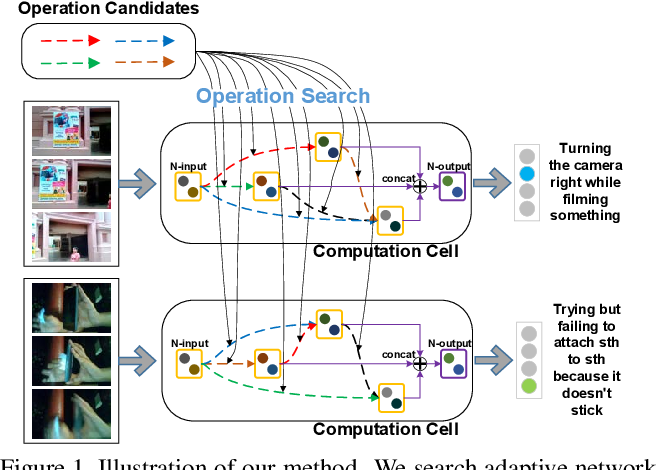 Figure 1 for Adaptive Interaction Modeling via Graph Operations Search