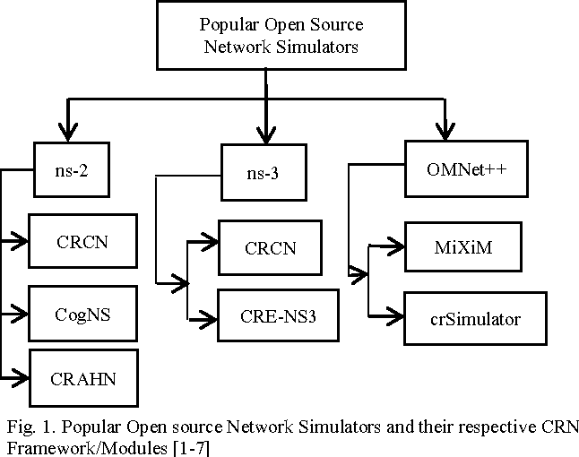 Figure 1 from Evaluation of capabilities of open source Cognitive