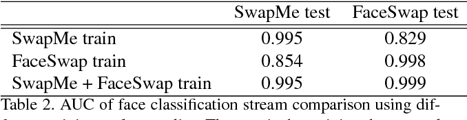 Figure 4 for Two-Stream Neural Networks for Tampered Face Detection