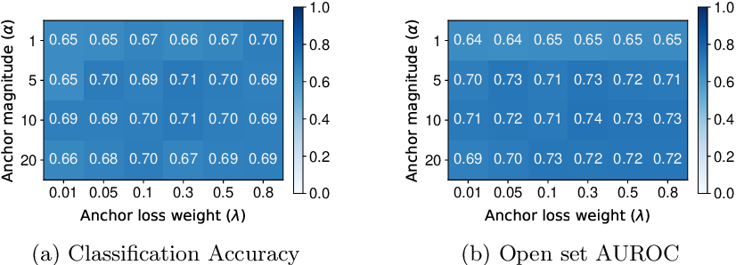 Figure 4 for Class Anchor Clustering: a Distance-based Loss for Training Open Set Classifiers
