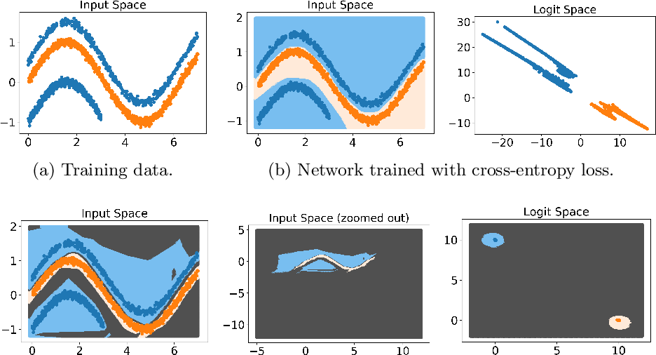Figure 1 for Class Anchor Clustering: a Distance-based Loss for Training Open Set Classifiers