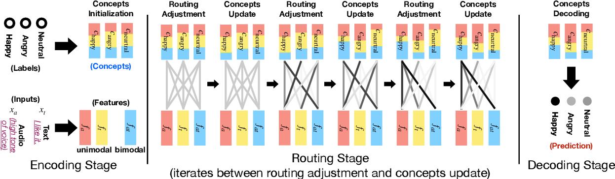 Figure 1 for Interpretable Multimodal Routing for Human Multimodal Language