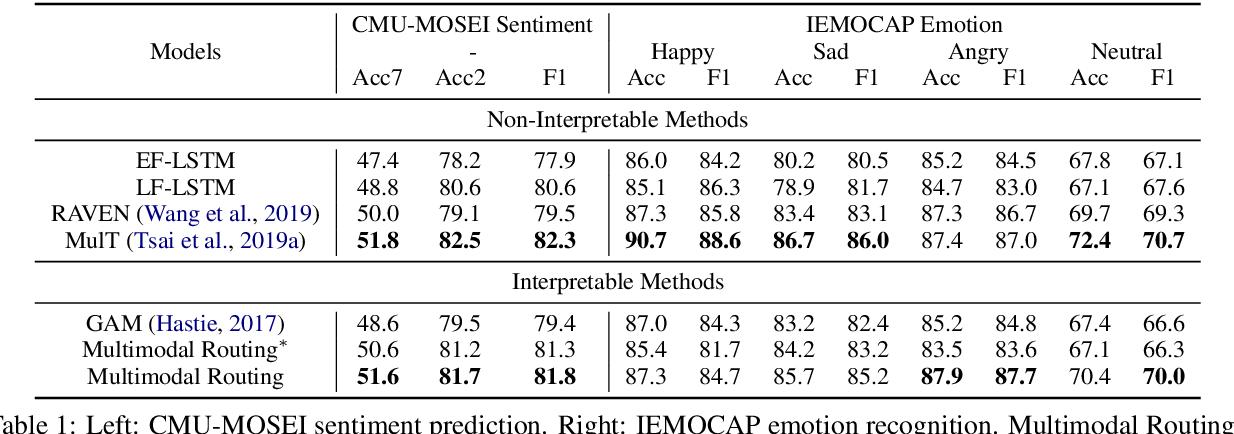 Figure 2 for Interpretable Multimodal Routing for Human Multimodal Language