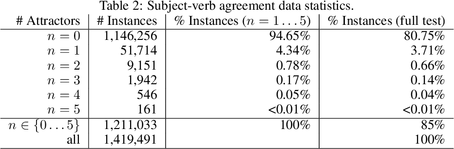 Figure 4 for Detecting and Exorcising Statistical Demons from Language Models with Anti-Models of Negative Data