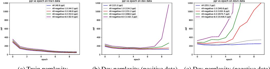 Figure 1 for Detecting and Exorcising Statistical Demons from Language Models with Anti-Models of Negative Data