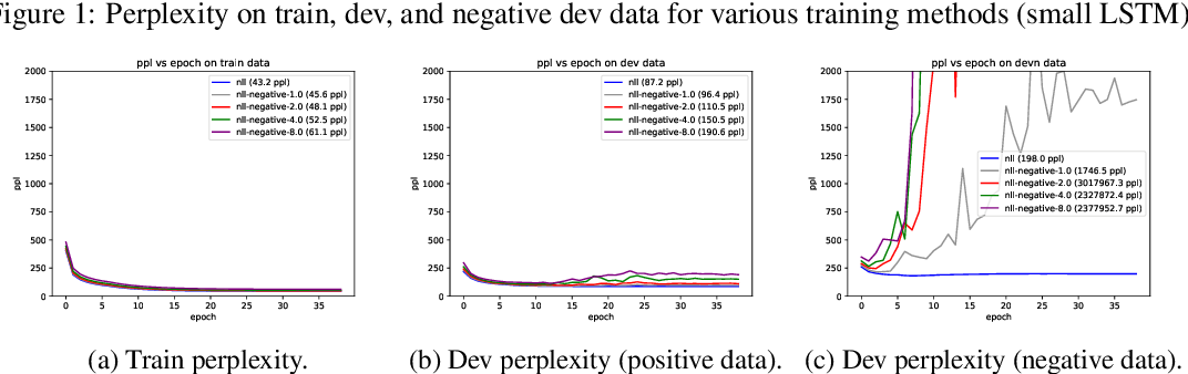 Figure 3 for Detecting and Exorcising Statistical Demons from Language Models with Anti-Models of Negative Data