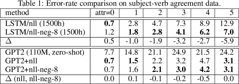 Figure 2 for Detecting and Exorcising Statistical Demons from Language Models with Anti-Models of Negative Data