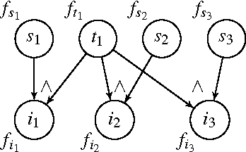 Figure 1 for Bisimulation-based Approximate Lifted Inference