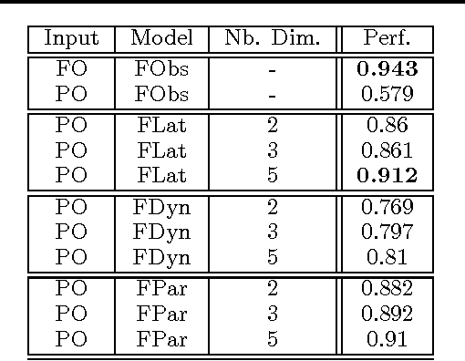 Figure 1 for Learning States Representations in POMDP