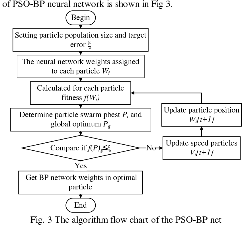 Breakout prediction based on particle swarm optimization