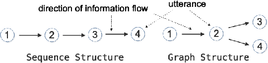 Figure 1 for GSN: A Graph-Structured Network for Multi-Party Dialogues