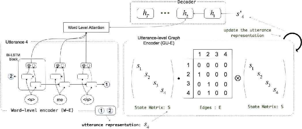 Figure 3 for GSN: A Graph-Structured Network for Multi-Party Dialogues