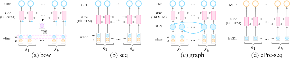 Figure 1 for Larger-Context Tagging: When and Why Does It Work?