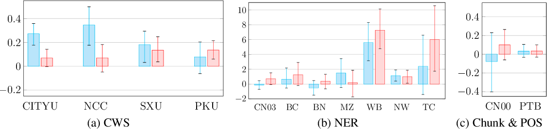 Figure 3 for Larger-Context Tagging: When and Why Does It Work?