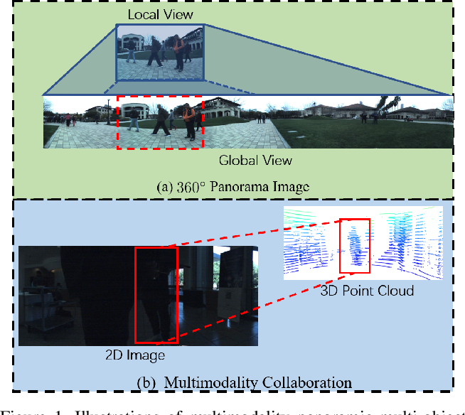 Figure 1 for Know Your Surroundings: Panoramic Multi-Object Tracking by Multimodality Collaboration